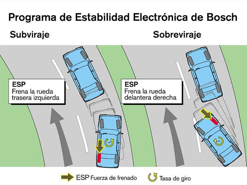 El funcionamiento del ESP