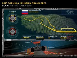 Llantas P Zero Soft y Supersoft para el Grand Prix de Rusia