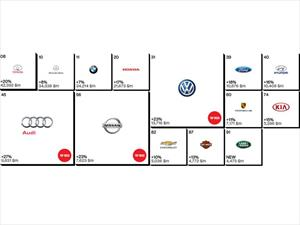 Las 10 mejores marcas de autos durante 2014