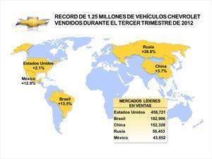 Chevrolet aumenta ventas 3.1% a nivel mundial