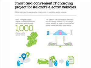 IBM se asocia con una empresa de energía irlandesa