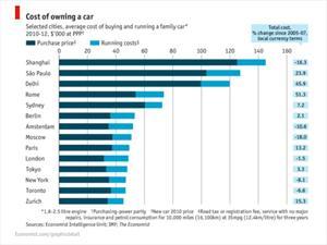 Las 10 ciudades donde es más caro tener auto
