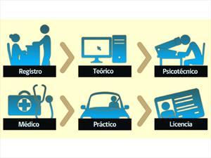 19 de junio 2013: Entra en vigencia Primer Examen Teórico obligatorio para conductores profesionales