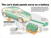 Volvo desarrolla paneles de carrocería que a la vez son baterías