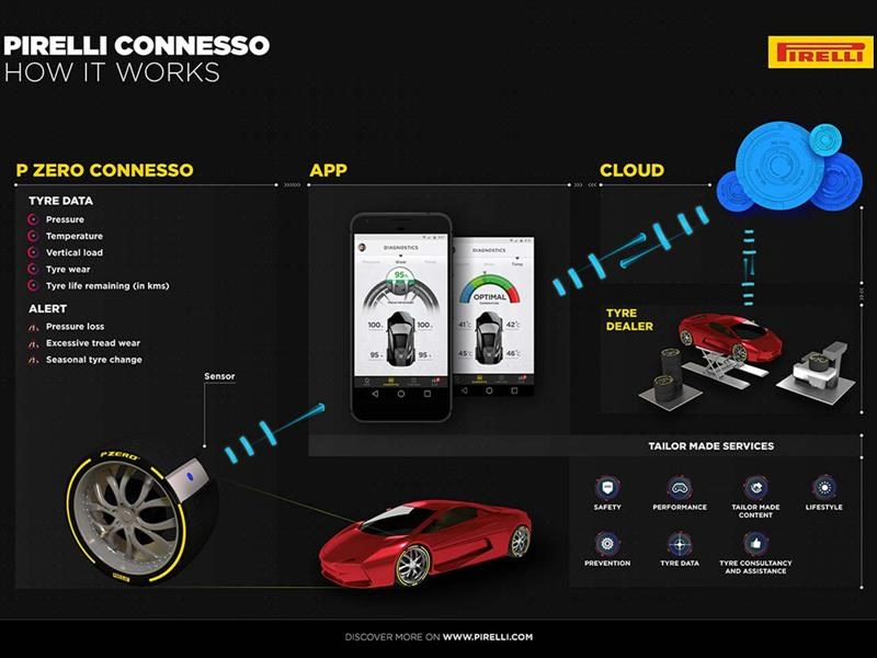 Pirelli lanza Conesso, tecnología inteligente