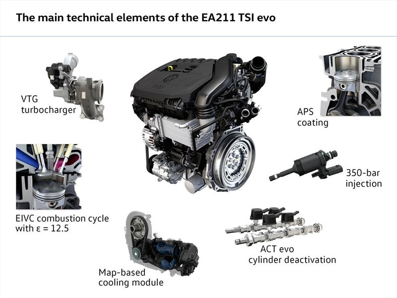 Conoce el nuevo motor 1.5 TSI evo de Volkswagen