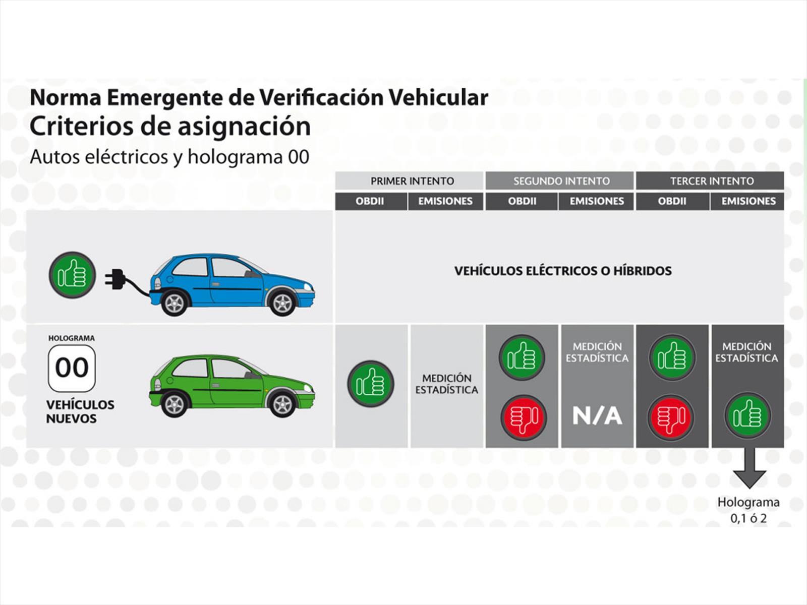 Norma Emergente de verificación vehicular a partir del 1 de julio de ...