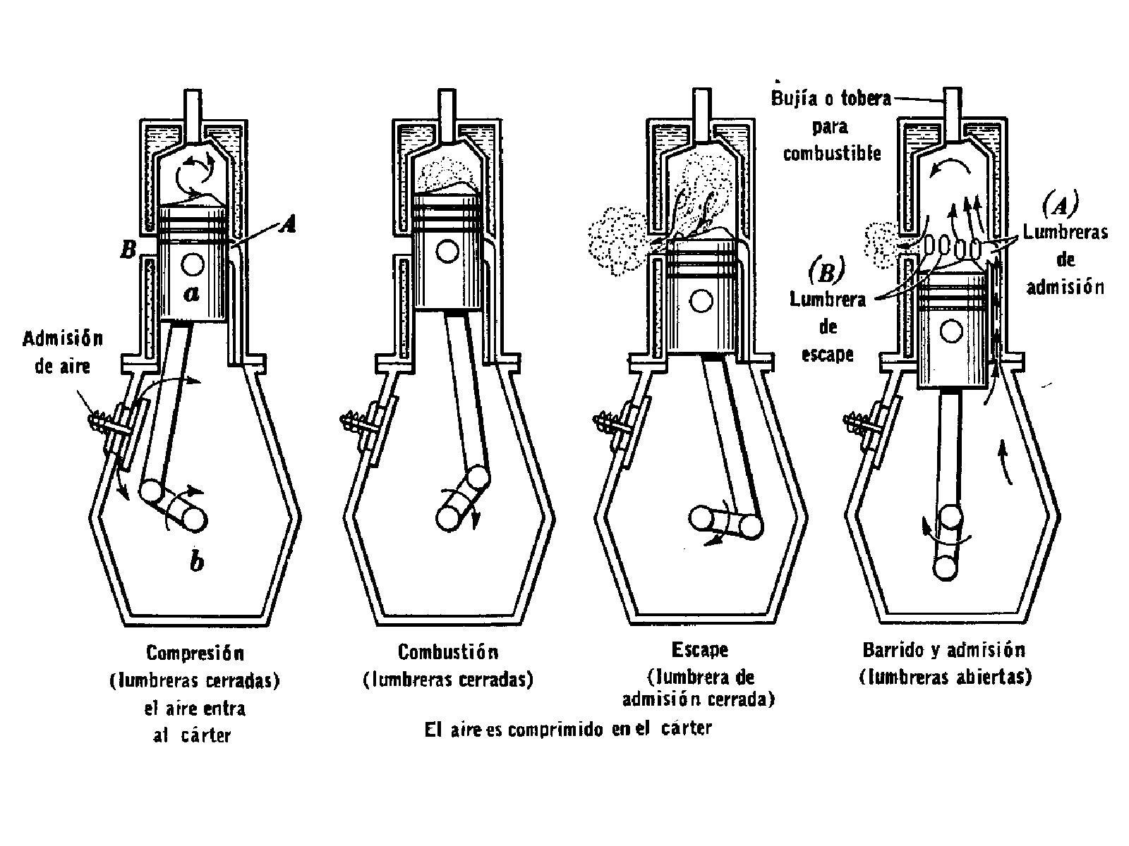 Tecnología - Los diferentes tipos de motores de autos