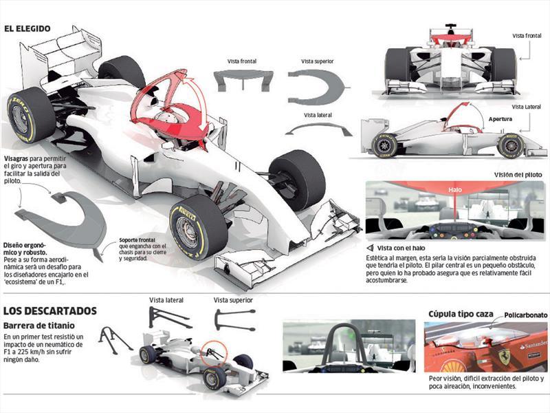 La nueva protección de la F1 para 2017