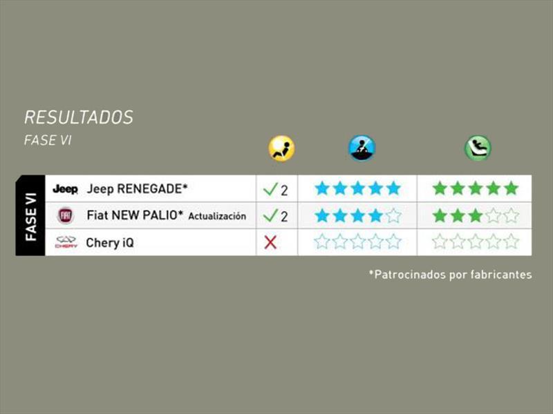 Jeep Renegade FIAT Palio y Chery IQ en Latin NCAP