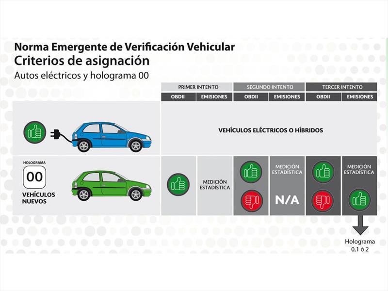 Norma Emergente de Verificación vehicular 1 julio