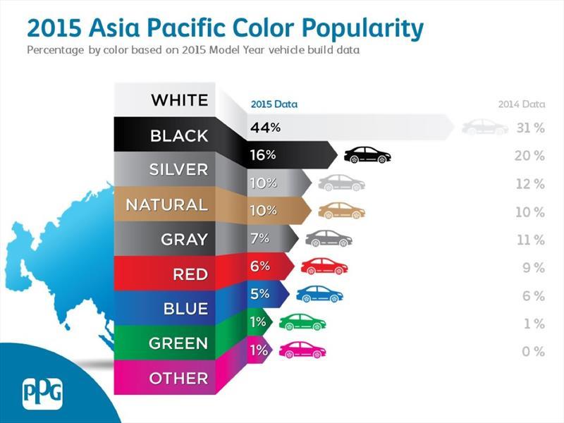 Los colores de auto más populares en Asía