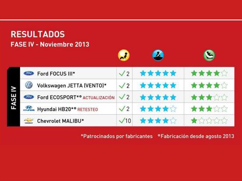 Pruebas Latin NCAP 2013
