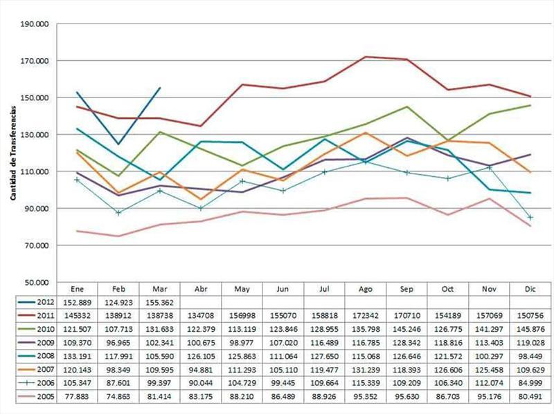 Mercado de Usados Argentina Marzo 2012