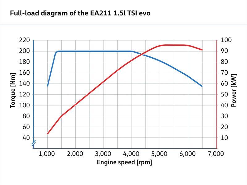 Nuevo motor 1.5 TSi del Grupo Volkswagen
