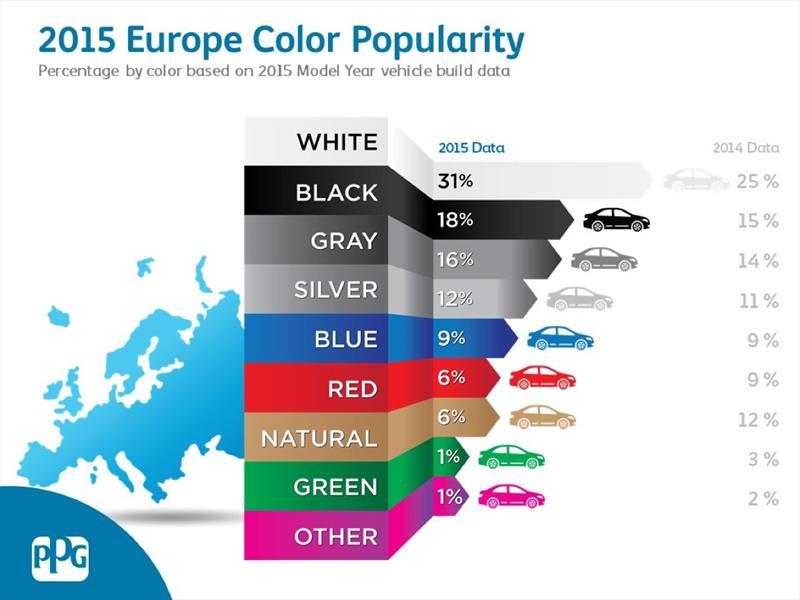 Los colores de auto más populares en Europa