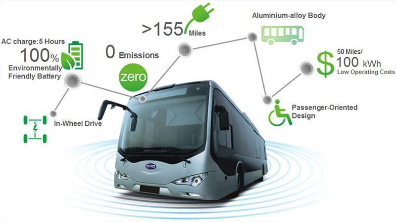 BYD e-Bus K9