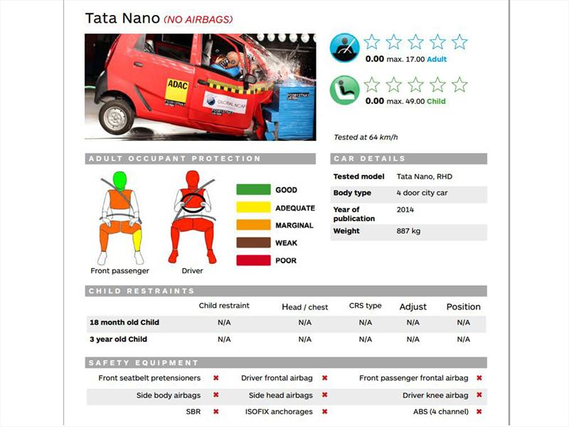 Tata Nano y Global NCAP 2014