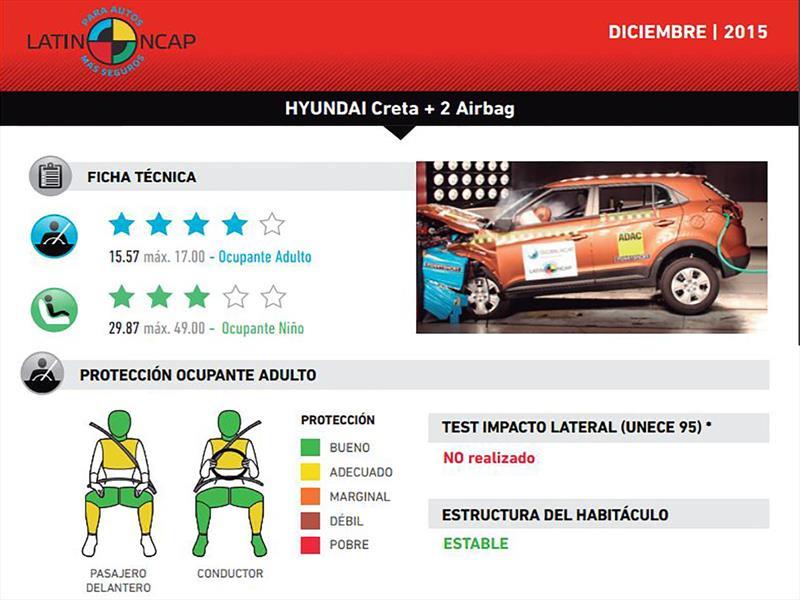 Hyundai Creta en Latin NCAP 2015