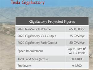Tesla Motors y Panasonic trabajaran juntos