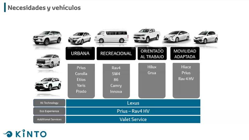 Toyota KINTO llegan a Argentina sus servicios de movilidad