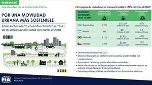 Día del Clima: Argentina en la encrucijada