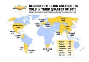 Chevrolet vende 1.2 millones vehículos a nivel mundial en el tercer trimestre de 2011