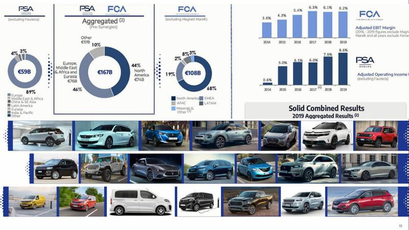 Stellantis y su gran portafolio de marcas y modelos automotrices