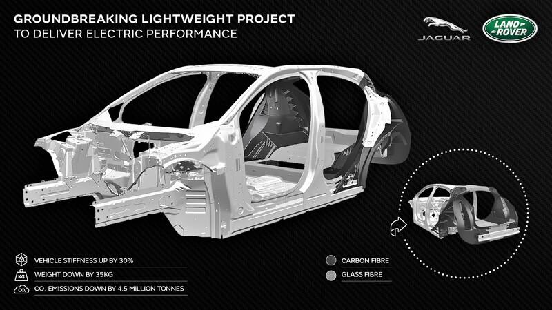 Jaguar Land Rover trabaja en un chasis de material compuesto para sus autos eléctricos