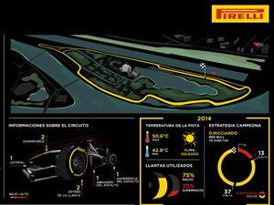F1: Soft y súpersoft nuevamente para el Gran Premio de Canadá