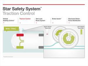 ¿Sabes qué es el control de tracción?