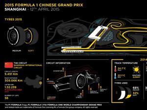 La Fórmula Uno llega  a China con llantas Medium y Soft