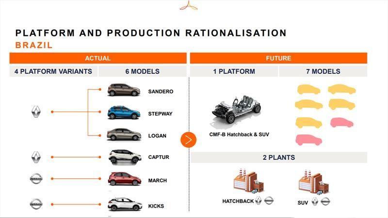 Renault y Nissan reestructuran la opreación de sus plantas en la región de sudamérica