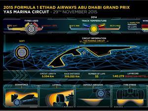 Pirelli: compuestos P Zero Yellow Soft y P Zero Red Supersoft para la última carrera del año