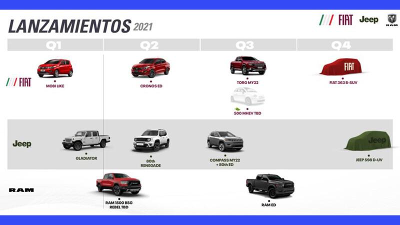 Jeep Gladiator, RAM Rebel y FIAT SUV confirmados para Argentina en 2021