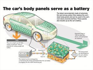 Volvo crea paneles de carrocería que a la vez son baterías