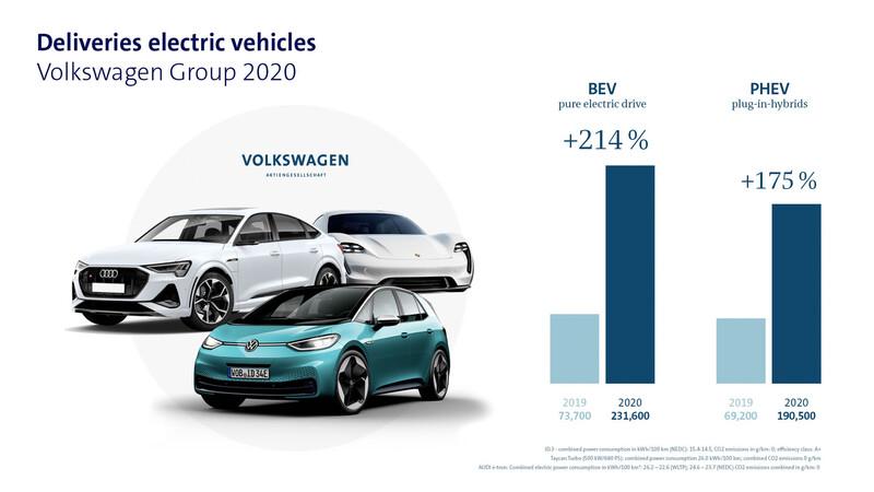 Grupo Volkswagen incrementó 214% sus ventas de autos eléctricos en 2020
