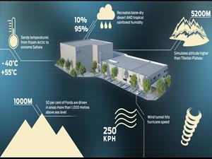 Ford tendrá el túnel de viento más avanzado del mundo