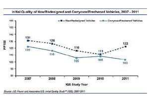 JD Power da a conocer su informe de calidad automotriz 2011