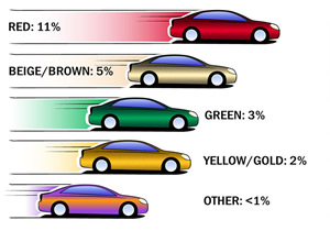 Los colores de autos más vendidos y la personalidad que reflejan