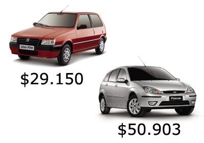 Mi primer 0km: los precios de los autos del plan