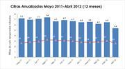 A la baja robo de autos de mayo 2011 a abril 2012