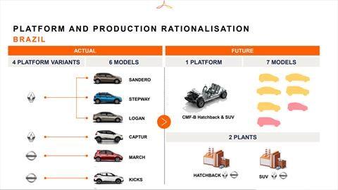 Renault y Nissan conservarán solo dos plantas en América del Sur