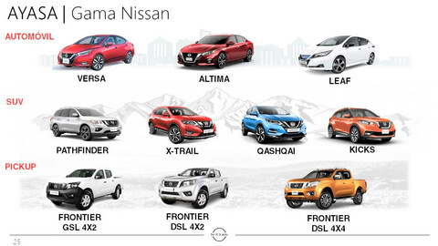 Primer encuentro virtual de flotas Nissan en Ecuador