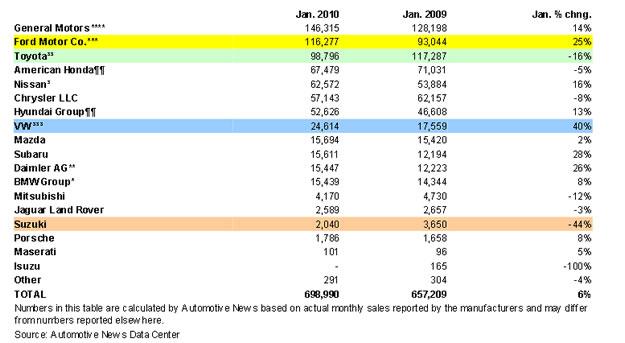 Ventas en EEUU suben 6% mientras Toyota cae 16%