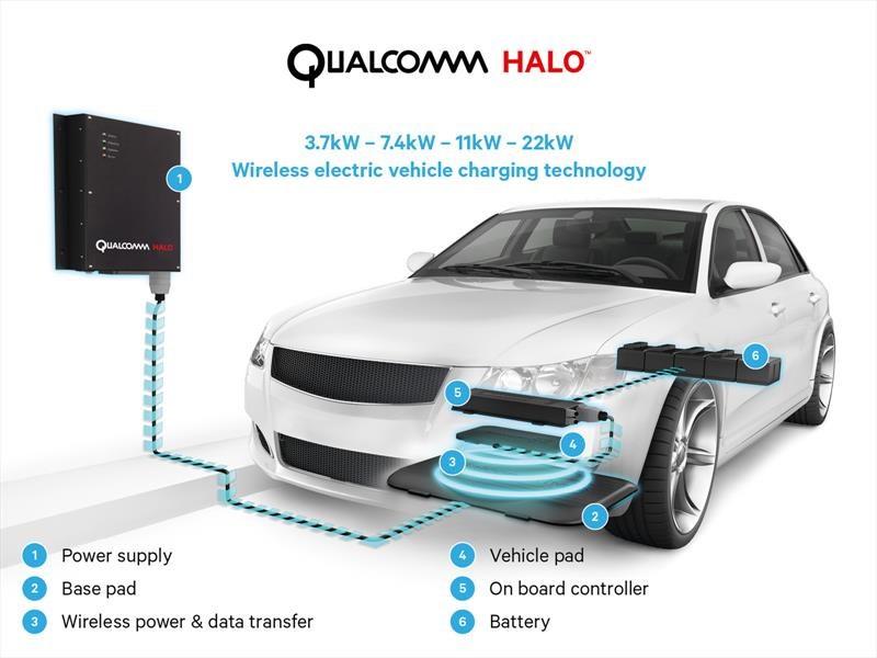 Qualcomm Halo, el revolucionario sistema de la Fórmula E