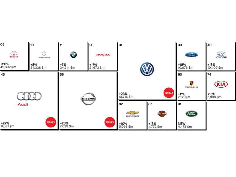 Autos Usados En Venta >> Las 10 mejores marcas de autos en 2014 - Autocosmos.com